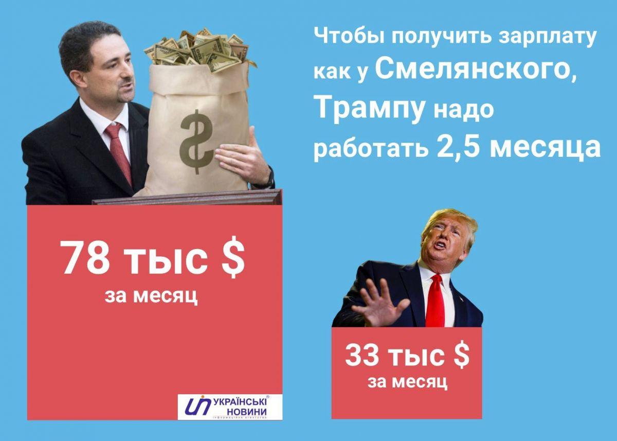 Директор «Укрпочты» официально получает в 2 раза больше, чем президент США. Новости Украины