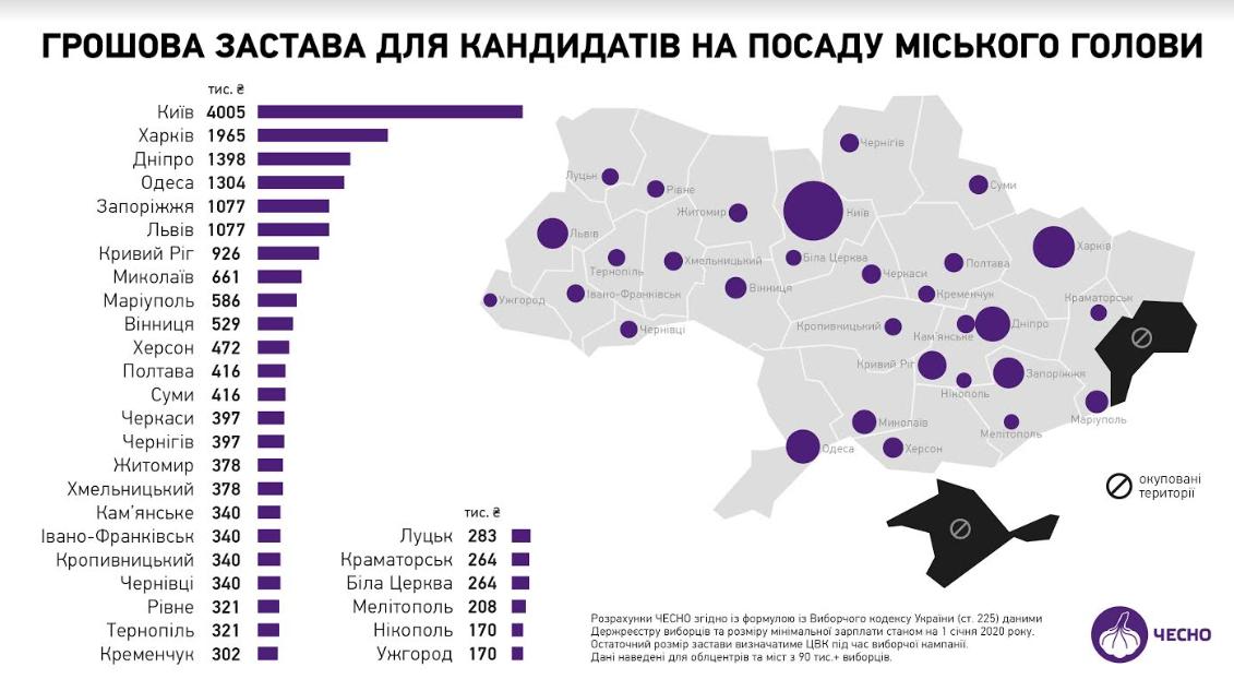 Филатов поддержал увеличение залога на выборах мэра. Новости Днепра