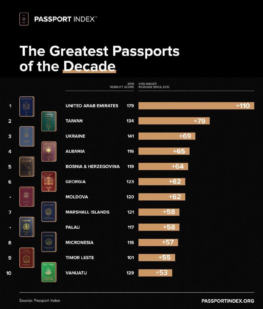 Рейтинг паспортов мира: сколько стран украинцы могут посетить без виз. Новости Украины