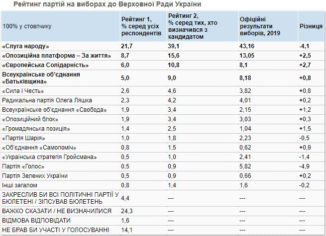 Украинцы стали больше поддерживать Зеленского, но меньше – «Слугу народа». Новости Украины