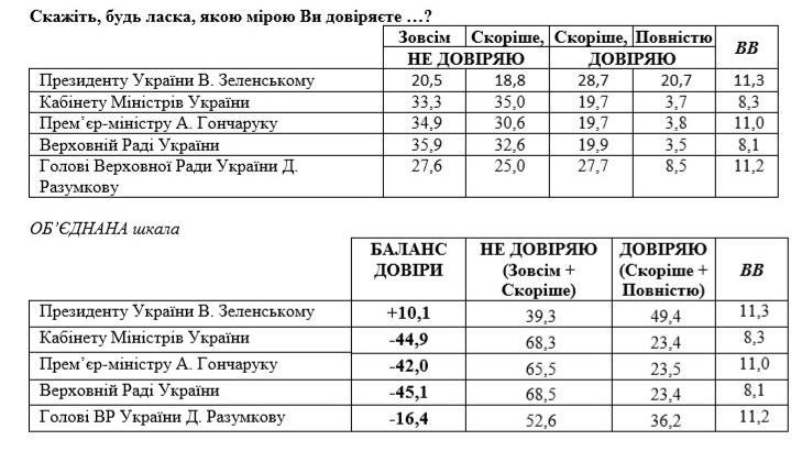 Насколько украинцы доверяют Кабмину, Верховной Раде и Зеленскому. Новости Украины