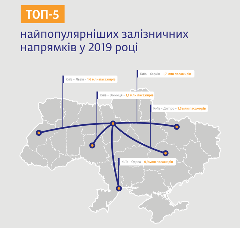По Украине на поезде: ТОП-5 популярных направлений. Новости Украины