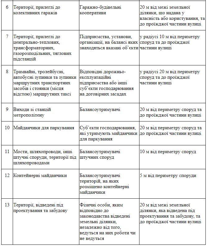 Снежный Днепр: в горсовете обратились к предпринимателям. Новости Днепра