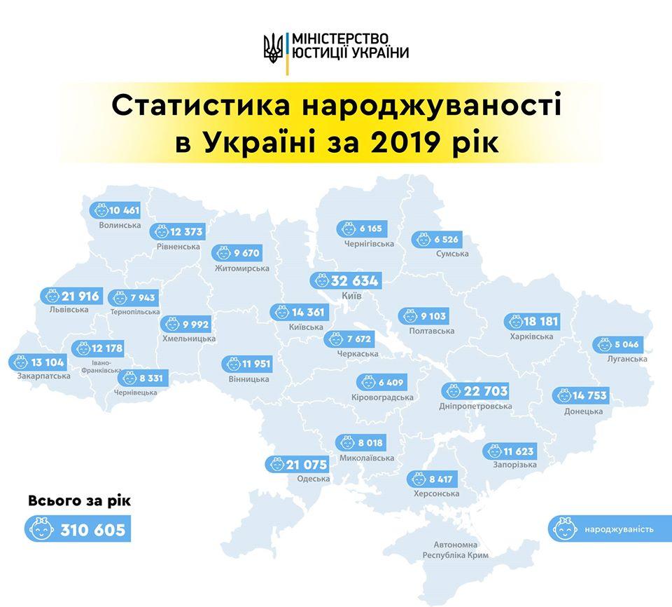 Днепропетровская область на 2 месте в Украине по рождаемости. Новости Днепра