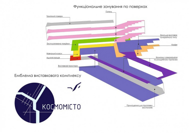 «Космоград» на месте автовокзала: как может измениться Днепр. Новости Днепра