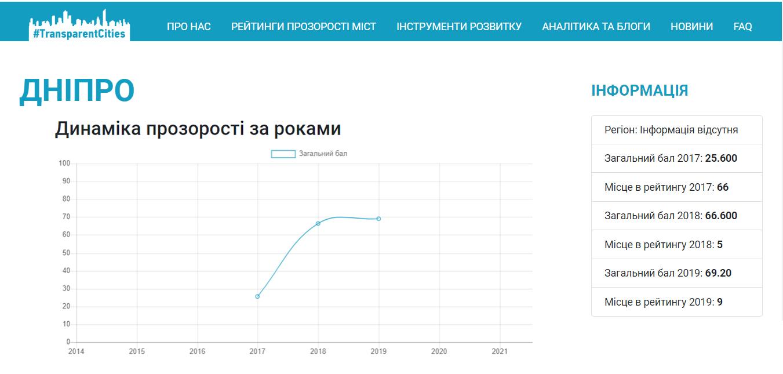 Днепр попал в ТОП-10 городов по прозрачности. Новости Днепра