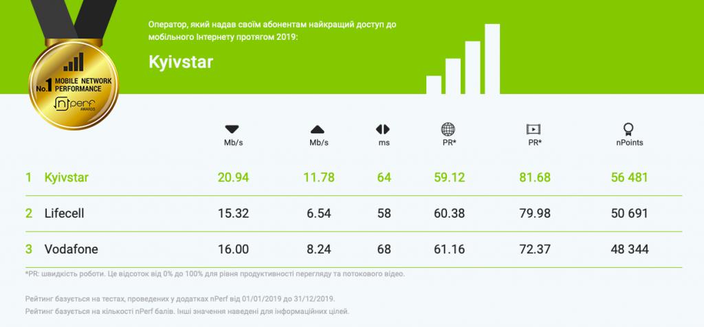 «Большая тройка»: у кого из операторов Украины лучший мобильный интернет. Новости Украины