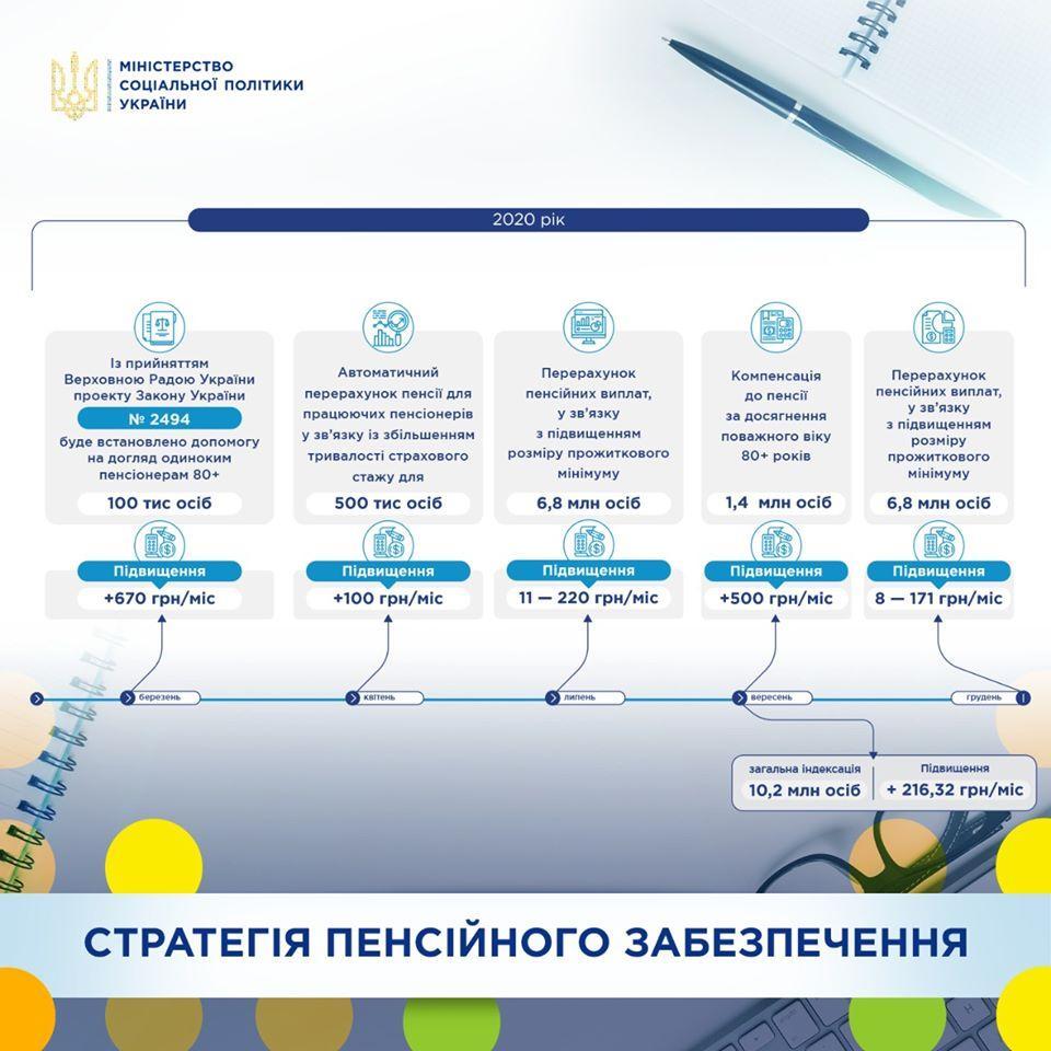 Индексации пенсий в Украине в марте не будет: чего ожидать пенсионерам. Новости Украины