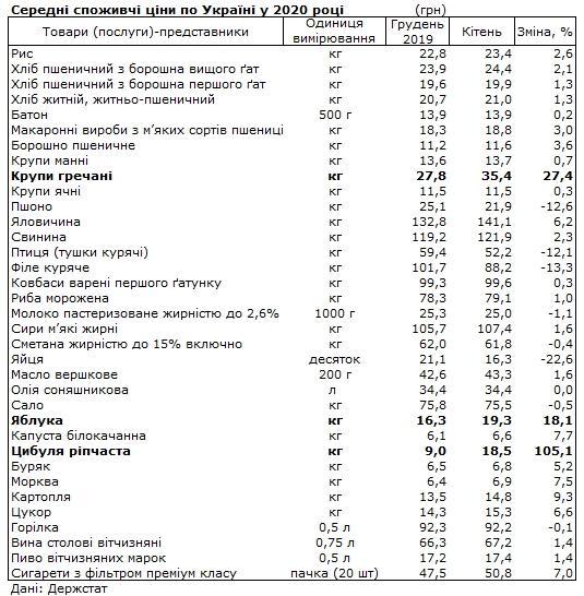 Цены в Украине: какие продукты подорожали больше всего. Новости Украины