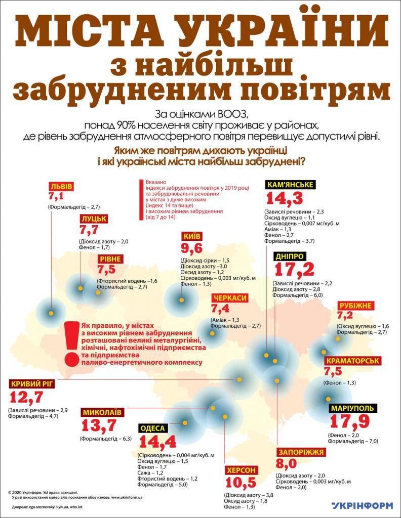 загрязненность воздуха в Украине