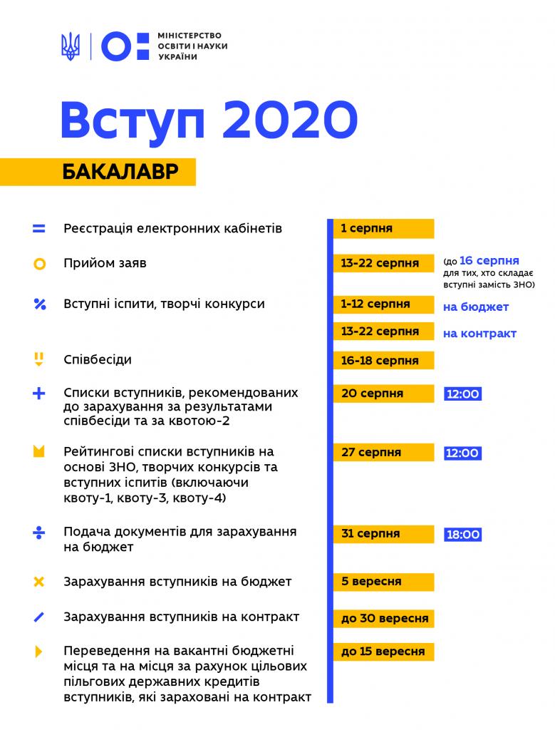 Дата вступительных для бакалавров. Новости Украины