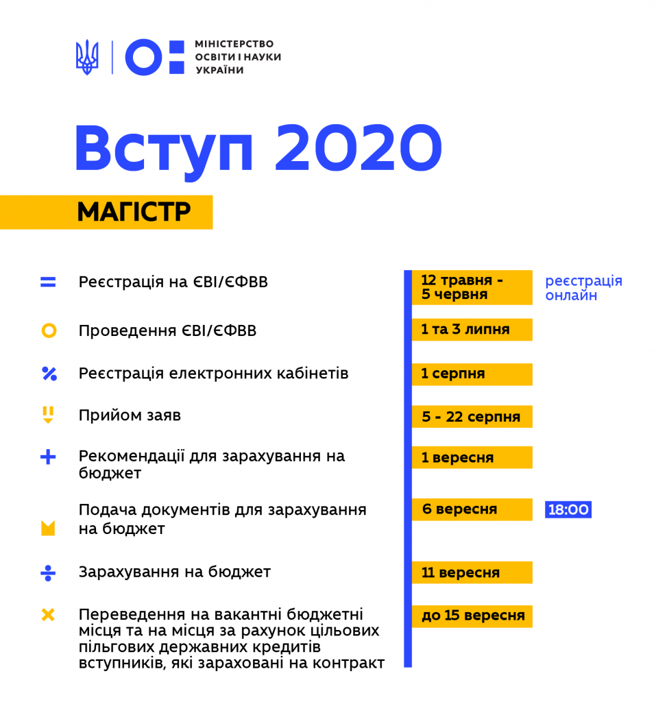 Дата вступительных для магистров. Новости Украины