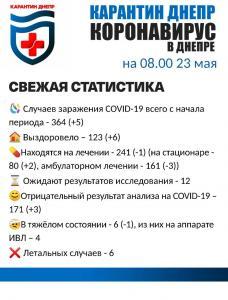 Зафиксированы новые случаи заражения коронавирусом. Новости Днепра