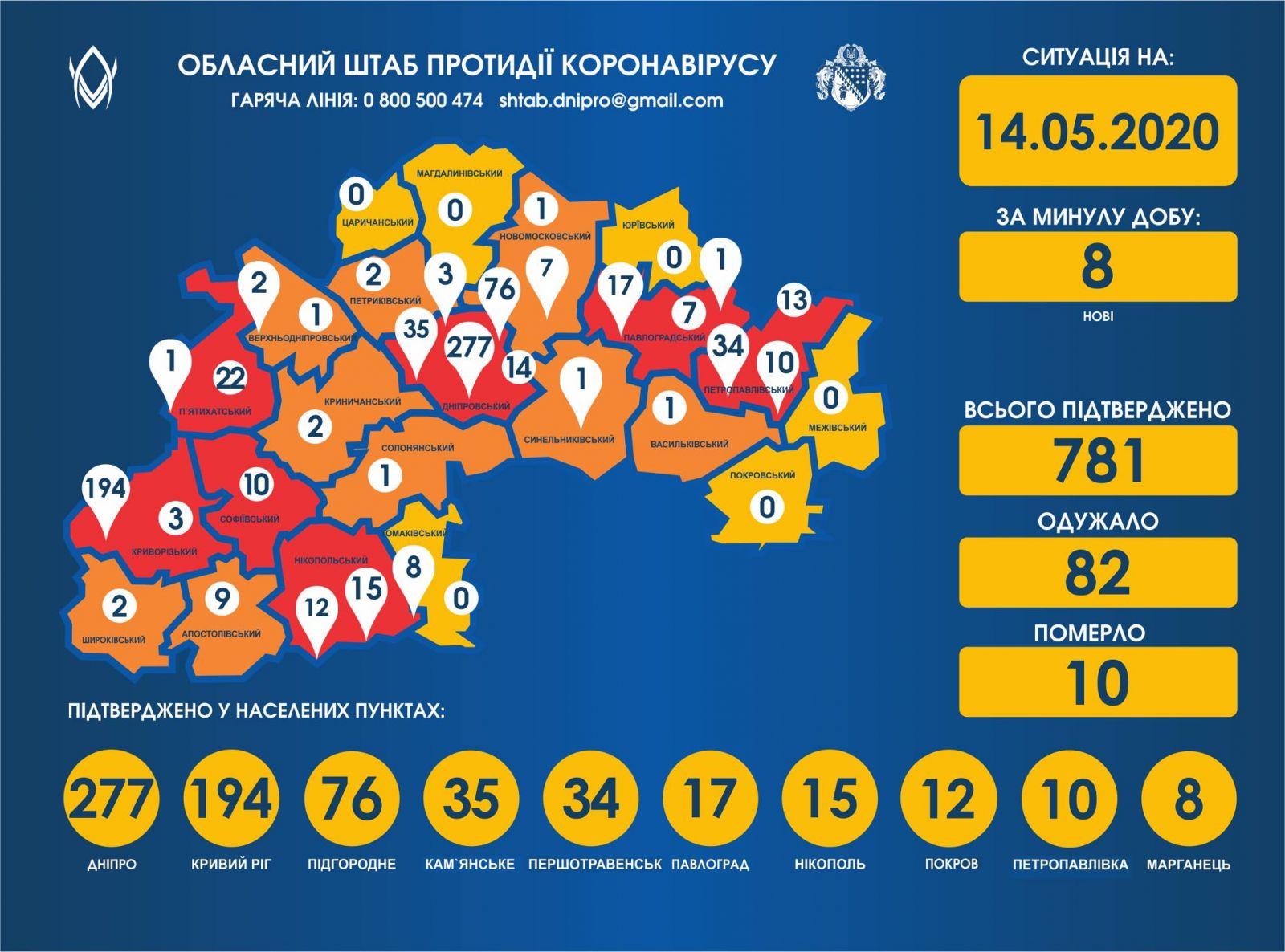 Статистика коронавируса на Днепропетровщине за сутки. Новости Днепра