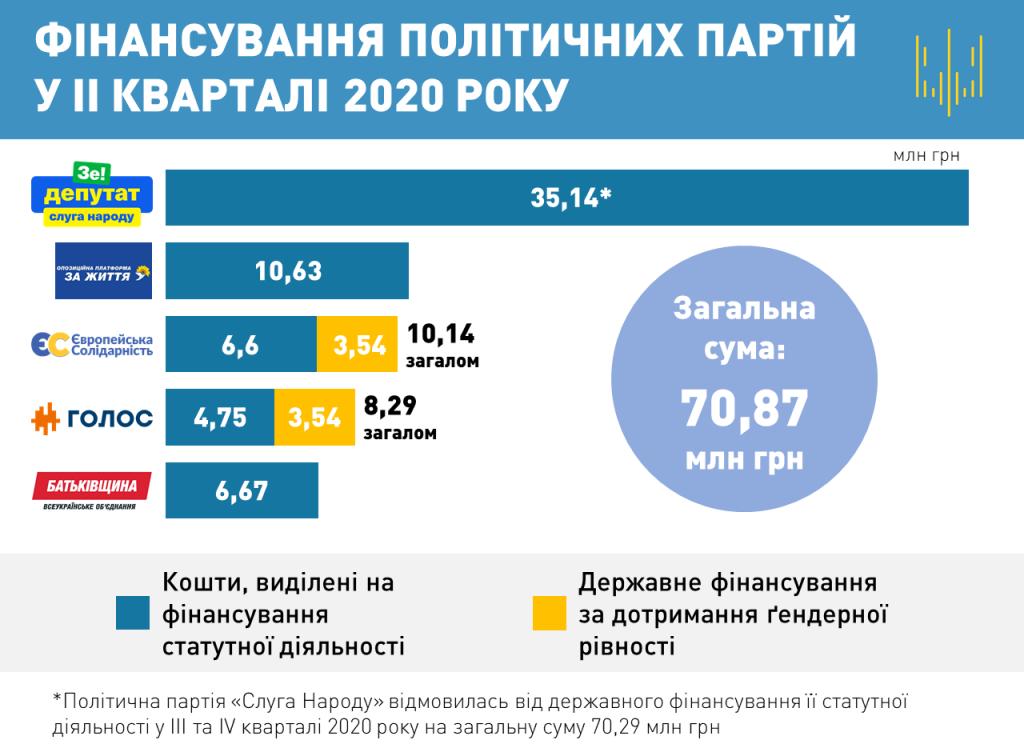 Госфинансирование партий: кто сколько получил. Новости Украины