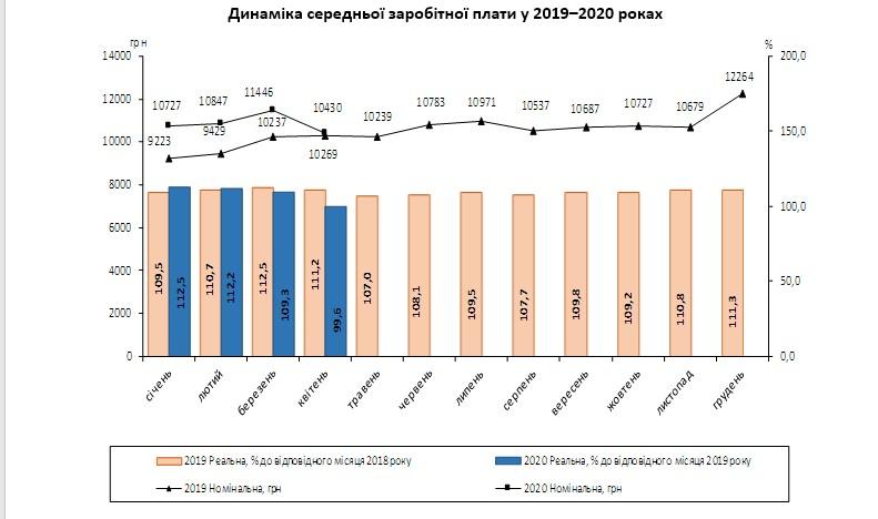 График заработной платы