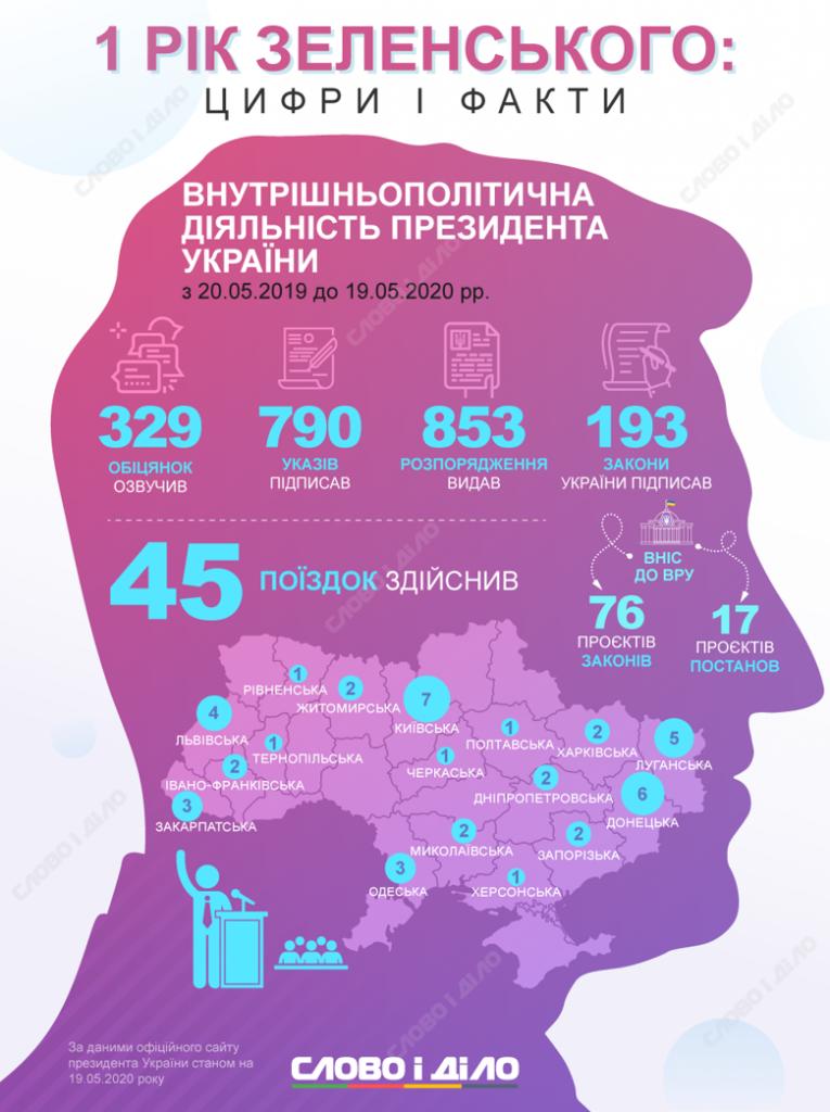 Итоги года Зеленского