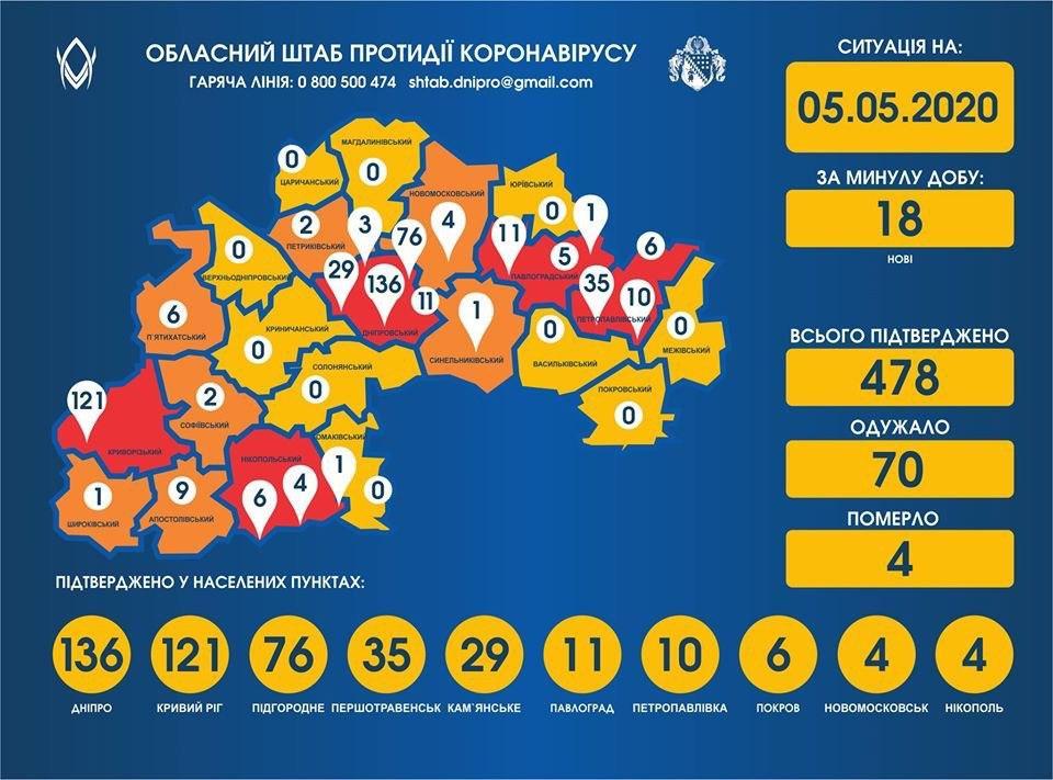 Коронавирус на Днепропетровщине: актуальные данные на 5 мая. Новости Днепра