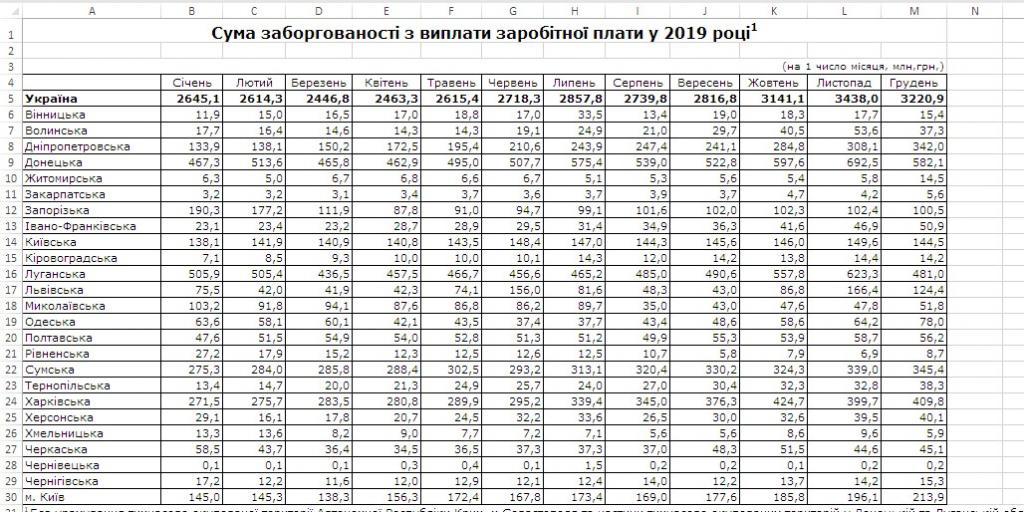 Долги по зарплате: сколько недополучили жители Днепропетровщины.Новости Днепра