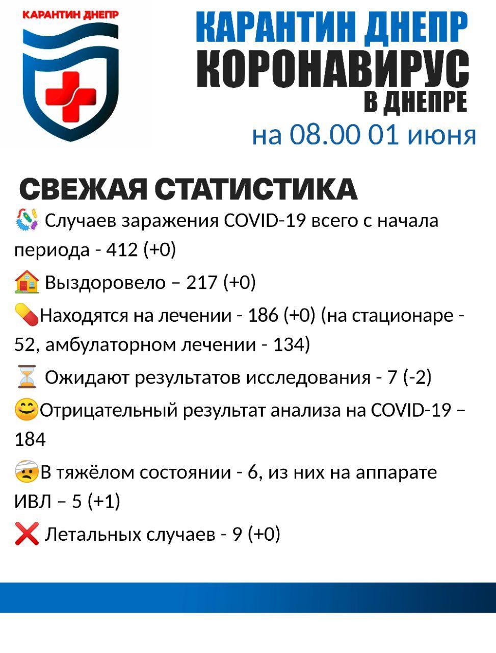 Ситуация с коронавирусом в Днепре в 1 день лета. Новости Днепра