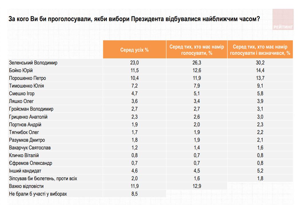 Насколько украинцы доверяют Зеленскому. Новости Днепра