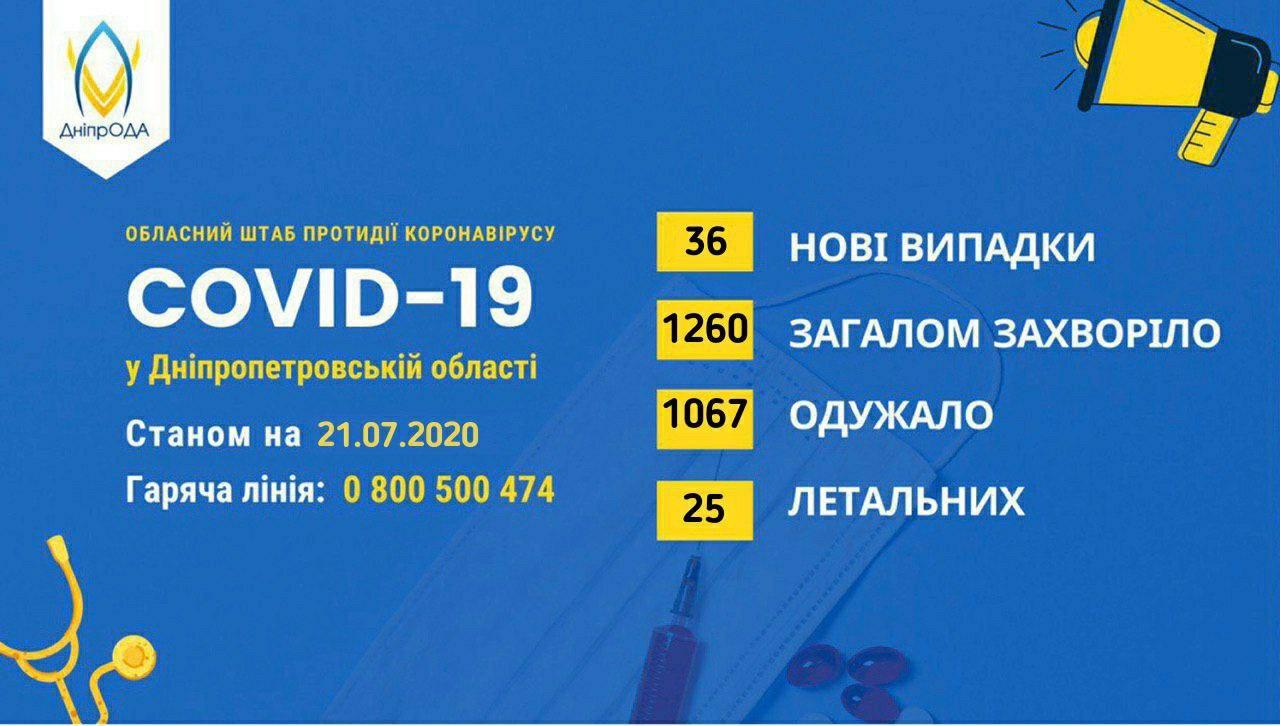 Ситуация с коронавирусом на Днепропетровщине 22 июля. Новости Днепра