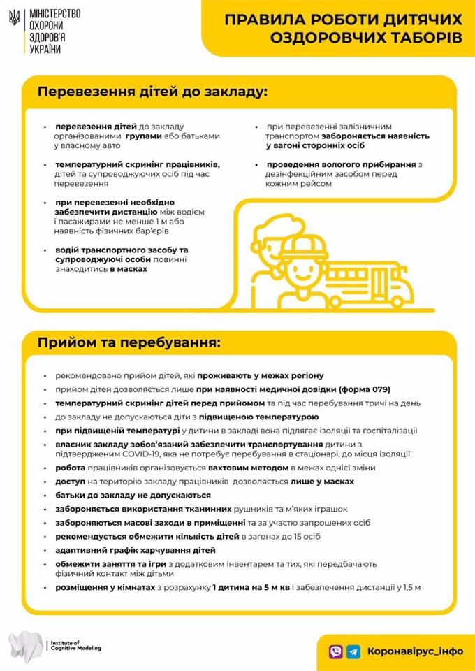 Новости Днепра про В Украине начали работать лагеря: при каких условиях