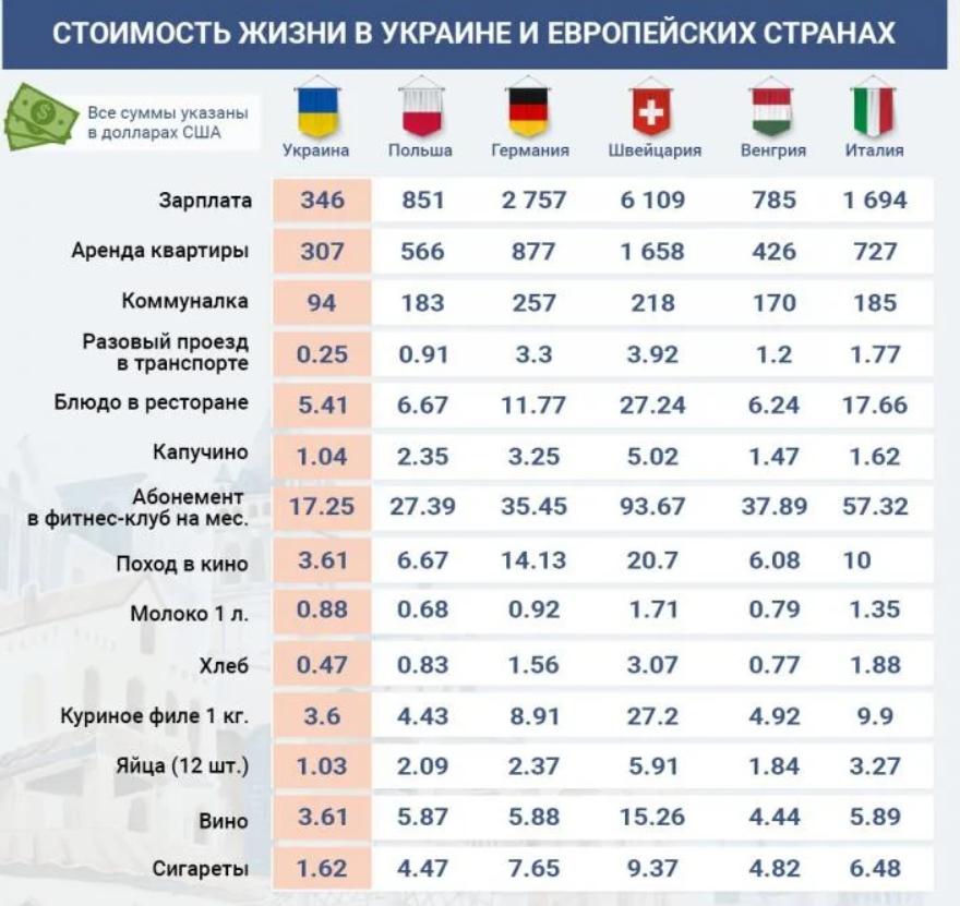 Новости Днепра про Цены в Украине и Европе: где жить дороже