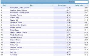 Новости Днепра про Днепр попал в рейтинг самых криминальных городов Европы