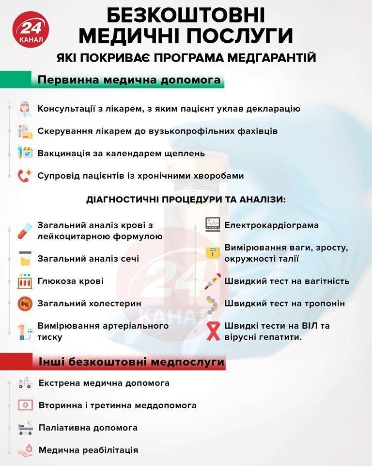 Опубликовали список бесплатных медицинских услуг. Новости Днепра