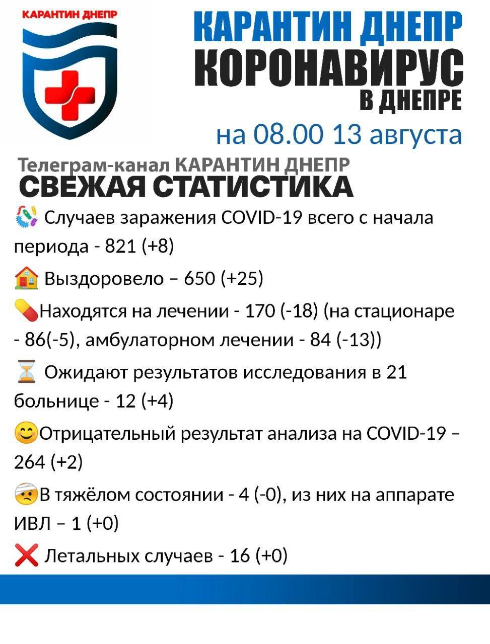 Новости Днепра про В Днепре и области опять выросло количество заболевших Covid-19