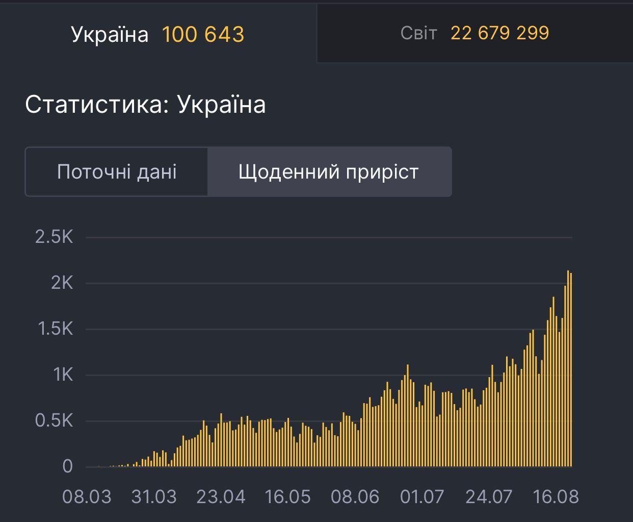 Новости Днепра про Число заразившихся коронавирусом в Украине и области постоянно увеличивается