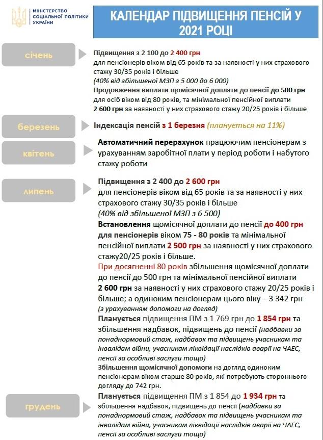 Новости Днепра про Масштабная индексация пенсий в Украине: кому и сколько добавят