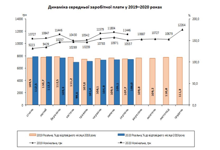 Средняя зарплата в Украине. Новости Днепра