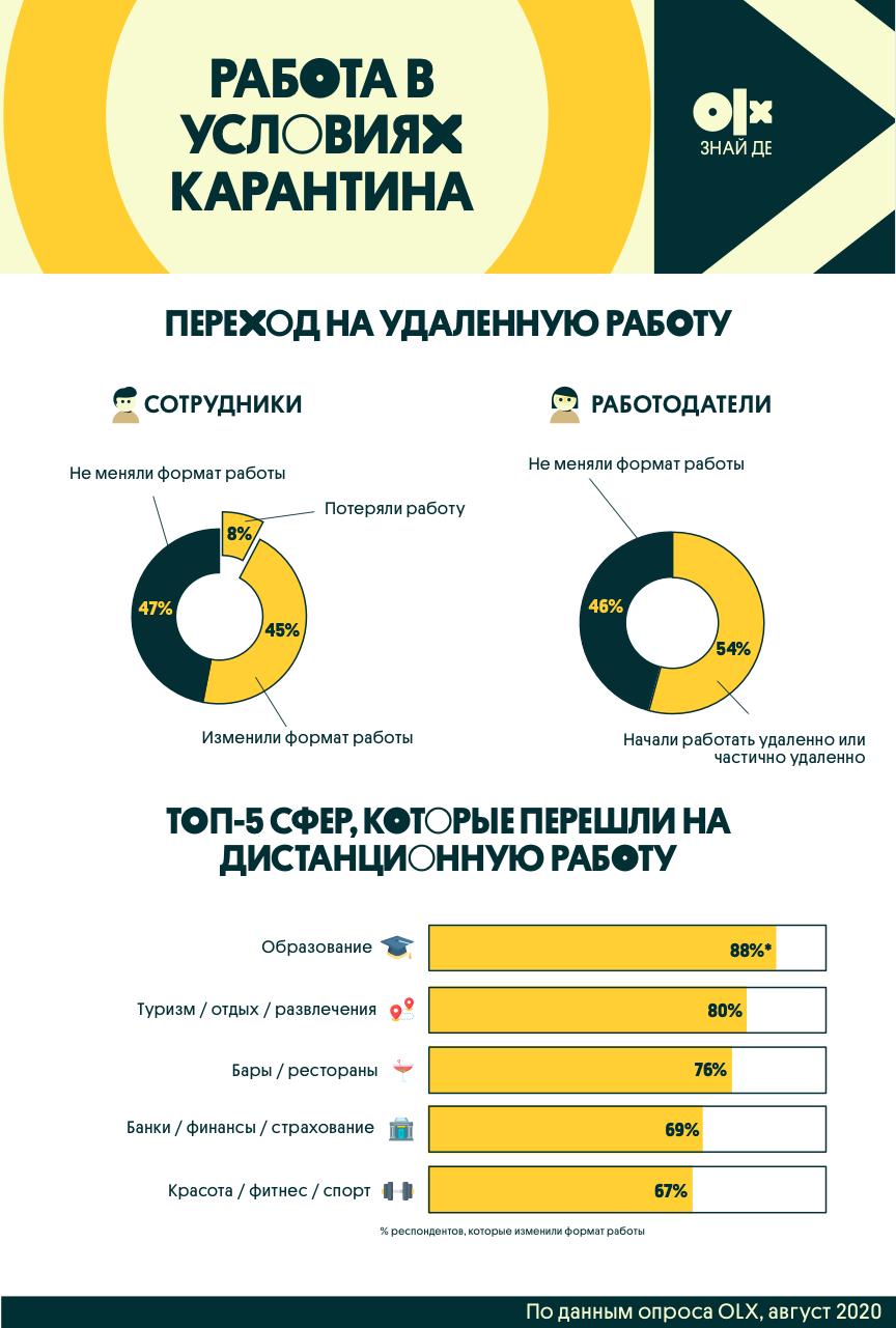 Сколько украинцев хотят работать удаленно. Новости Днепра