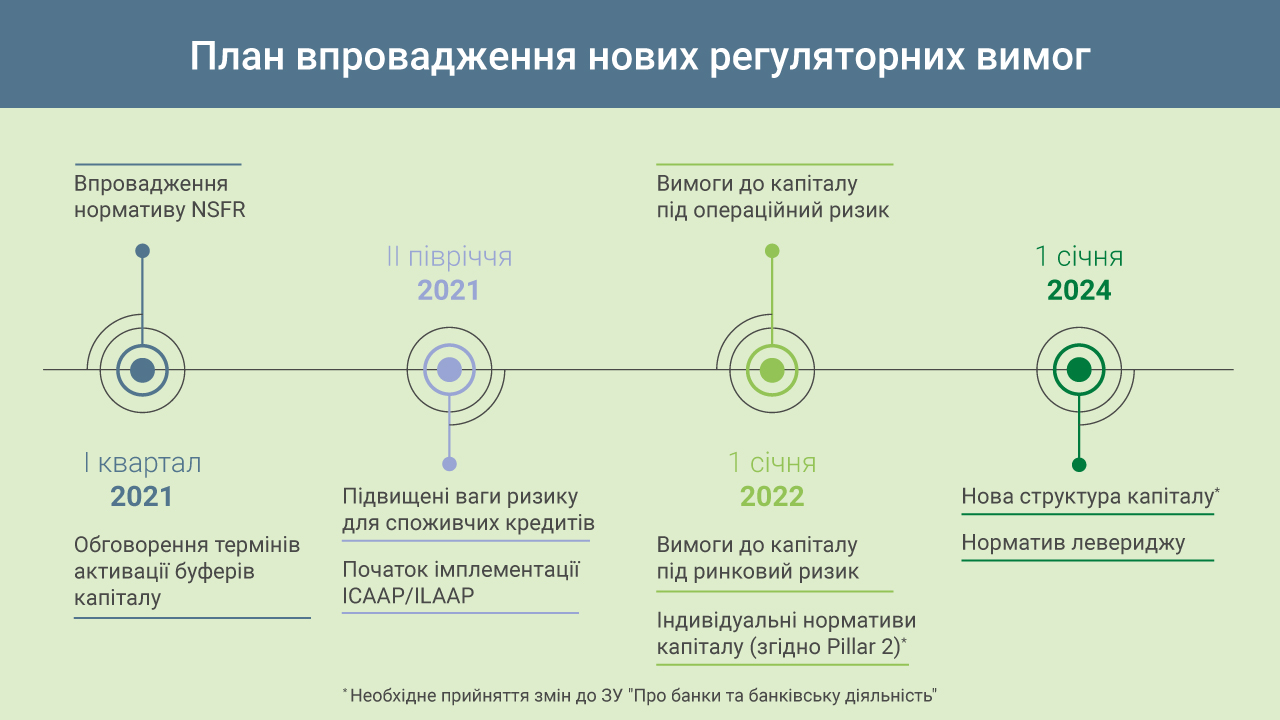 Новые требования к банкам. Новости Днепра
