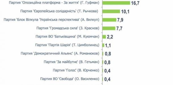 Манипуляции с рейтингами не помогли: «ЕС» — единственная демократическая сила, покоряющая пятипроцентный проходной барьер по Днепру