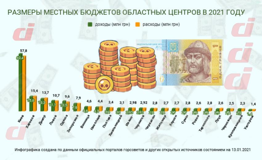 Инфографика. Новости Днепра