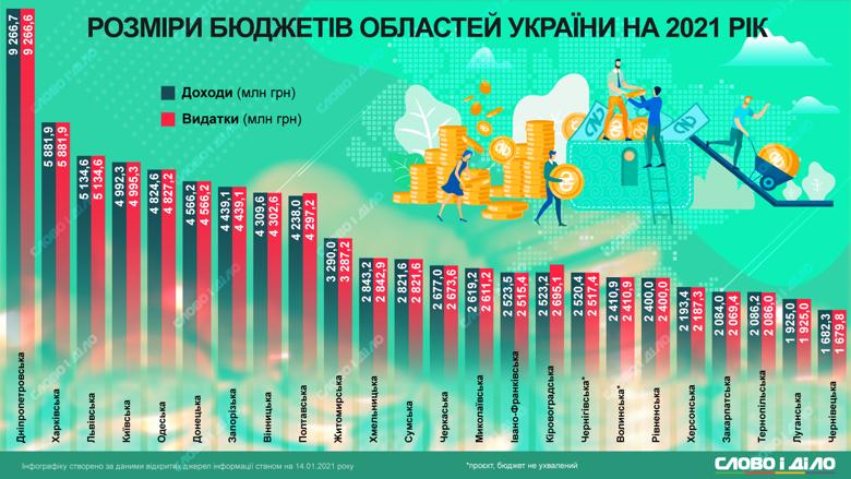 Бюджет Днепропетровщины. Новости
