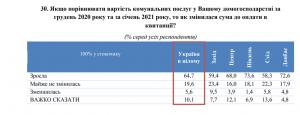 Новости Днепра про Справилась ли власть со снижением тарифов на коммуналку: мнение украинцев (опрос)
