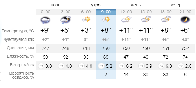 Новости Днепра про Безоблачным небо будет не долго: прогноз погоды в Днепре на сегодня