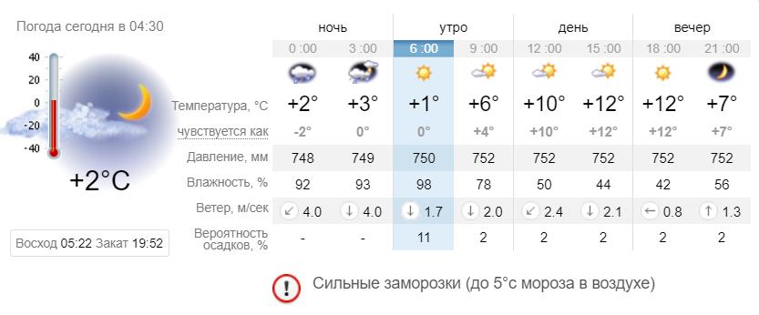Погода. Новости Днепра