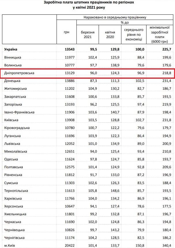 Новости Днепра про Госстат сообщил о росте средней зарплаты украинцев за год: что по Днепру