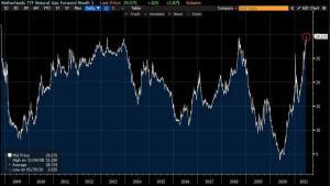 Новости Днепра про Газ подорожал до максимума: цена выросла в 6 раз