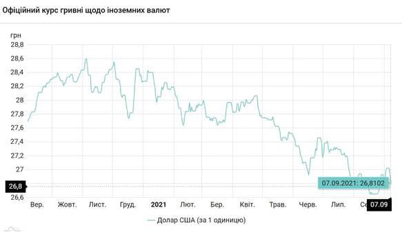 Новости Днепра про Доллар и евро дешевеют: курс валют на 7 сентября