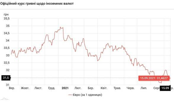 Новости Днепра про Евро подорожал: курс валют на 15 сентября