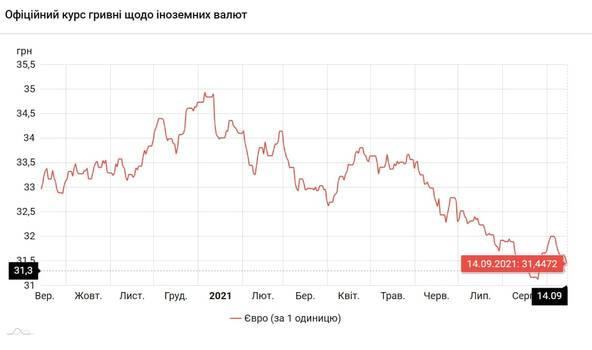 Новости Днепра про Доллар подорожал: курс валют на 14 сентября