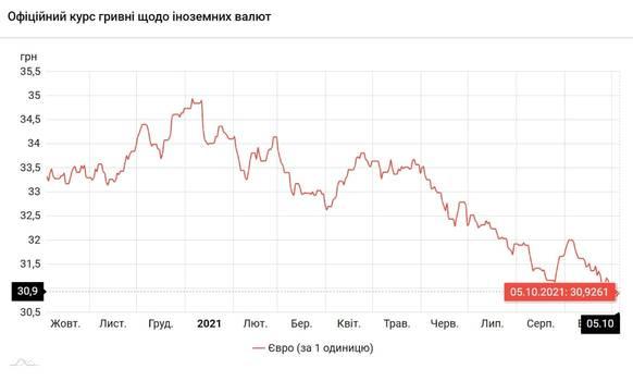 Новости Днепра про Доллар дешевеет: курс валют НБУ на 5 октября