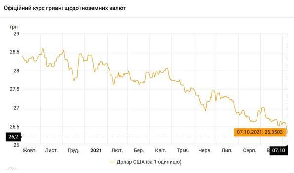 Новости Днепра про Доллар и евро все дешевеют: курс валют на 7 октября